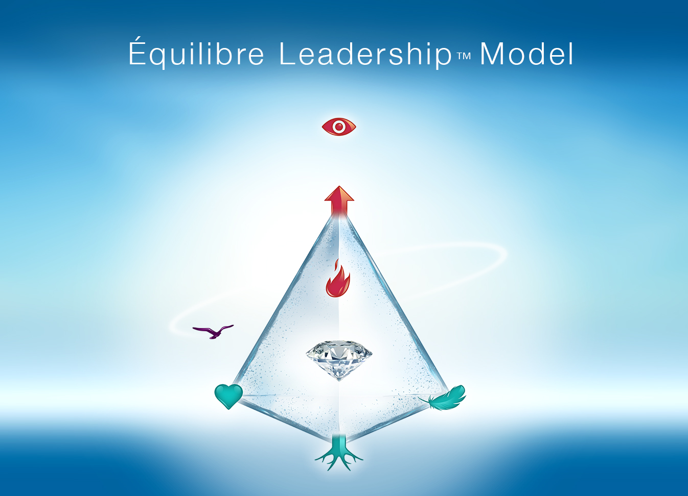 eacute quilibre k k the art of leadership leadership coaching for check out the leadership model